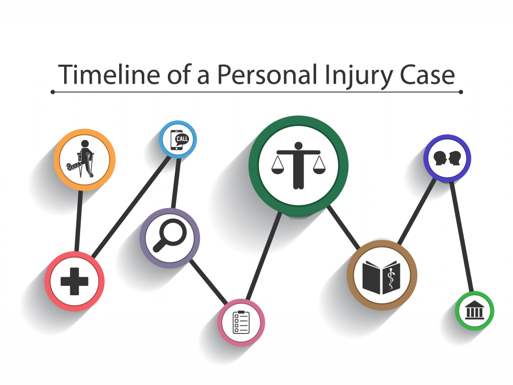 Timeline for Settling Personal Injury Claims